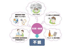 東京|一人暮らし|睡眠